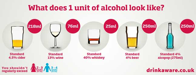 What does 1 unit of alcohol look like?