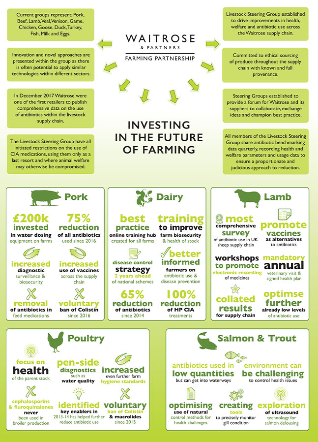 Investing in the future of farming
