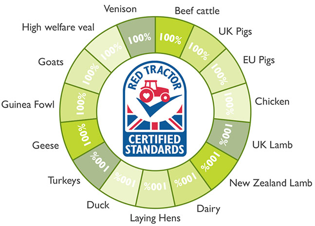 Waitrose & Partners | animal welfare | % of livestock reared to Red Tractor Assurance Standards or equivalent
