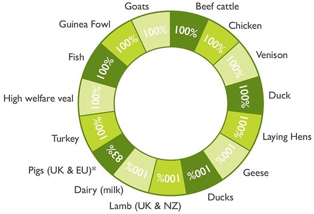 Waitrose & Partners | animal welfare | % of livestock that are not reared in close confinement